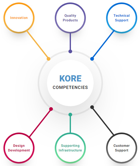 KORE Competencies - Innovation, Quality Products, Technical Support, Design Development, Supporting Infrastructure, Customer Support